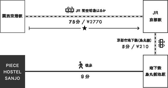 関西 国際 空港 から 京都 駅